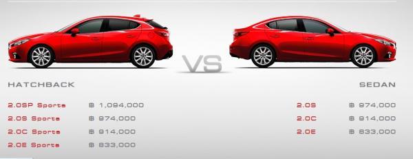 All New Mazda 3 2014