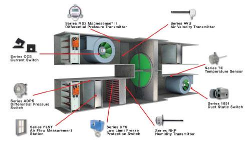 ผลิตภัณฑ์ในระบบ AIR HANDLER - บริษัท เอชแวคสแควร์ จำกัด