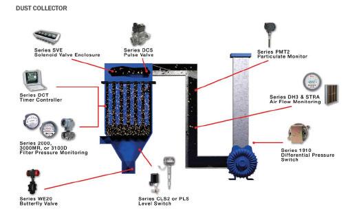 DUST COLLECTOR/ผลิตภัณฑ์ในระบบเก็บฝุ่น - บริษัท เอชแวคสแควร์ จำกัด