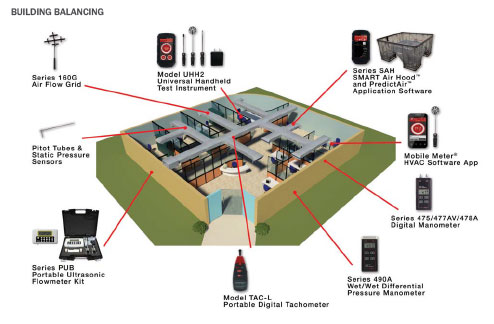 BUILDING BALANCING Dwyer ( ผลิตภัณฑ์ในระบบสมดุลอาคาร) - บริษัท เอชแวคสแควร์ จำกัด