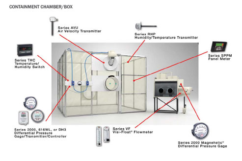 CONTAINMENT CHAMBER/BOX Dwyer - บริษัท เอชแวคสแควร์ จำกัด